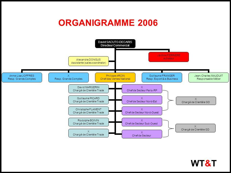 ORGANIGRAMME 2006 WT&T David SACUTO- DECARIS Directeur Commercial Anne-Lise JOFFRES Resp. Grands Comptes X Resp. Grands Comptes Philippe ARCIN Chef de