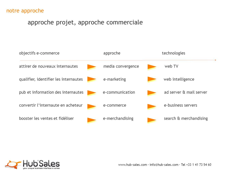 notre approche approche projet, approche commerciale objectifs e-commerce approche technologies attirer de nouveaux internautes media convergence web