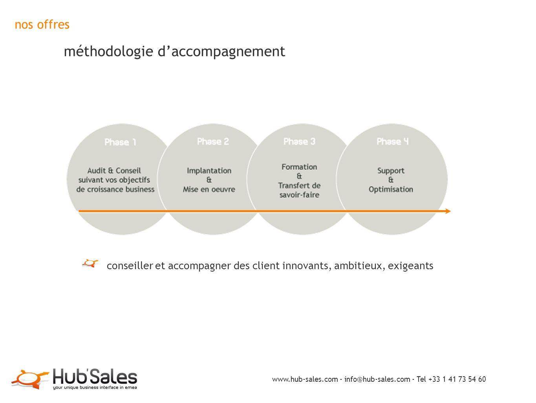 nos offres méthodologie d'accompagnement conseiller et accompagner des client innovants, ambitieux, exigeants www.hub-sales.com - info@hub-sales.com -