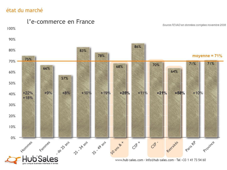 état du marché l'e-commerce en France Source FEVAD en données corrigées novembre 2008 moyenne = 71% +22% +9% +8% +10% +19% +25% +11% +21% +58% +10% +1