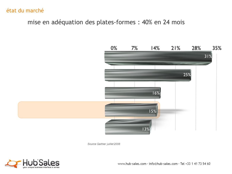 état du marché mise en adéquation des plates-formes : 40% en 24 mois Source Gartner juillet 2008 www.hub-sales.com - info@hub-sales.com - Tel +33 1 41