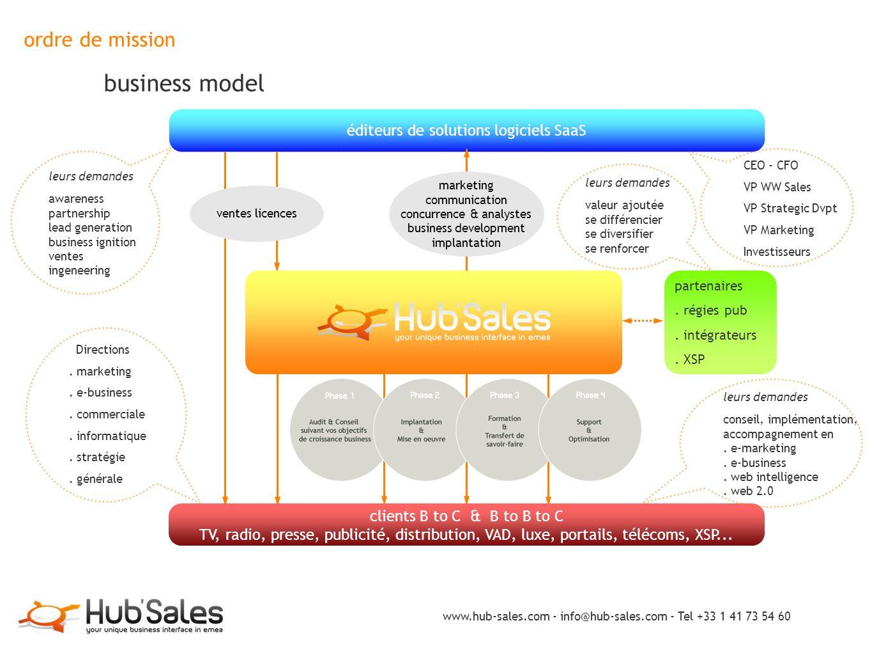 ordre de mission business model www.hub-sales.com - info@hub-sales.com - Tel +33 1 41 73 54 60 éditeurs de solutions logiciels SaaS leurs demandes awa