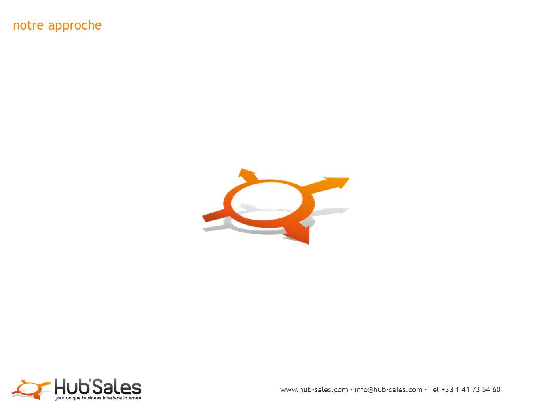 notre approche les propositions de Hub'Sales nombre de sites commerciaux en croissance de 54% ⇒ conquérir l'internaute, le conseiller, le fidéliser Hub'Sales invente l'instant marketing ✦ des méthodes et solutions répondant aux fondamentaux des clients ✦ car les technologies actuelles sont totalement dépassées (conception 1996-1999) Hub'Sales apporte les solutions : ✦ pour faire de l'internaute un consommateur fidèle attirer - cibler - capter - convertir - segmenter - fidéliser ✦ pour vendre plus (up-sell)...