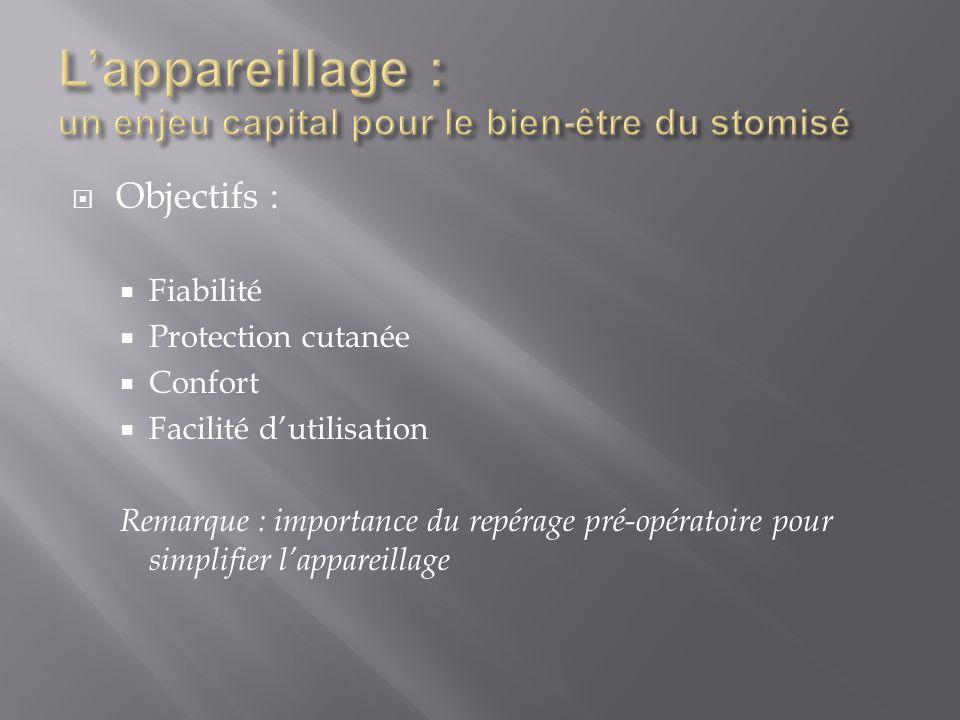  Objectifs :  Fiabilité  Protection cutanée  Confort  Facilité d'utilisation Remarque : importance du repérage pré-opératoire pour simplifier l'a