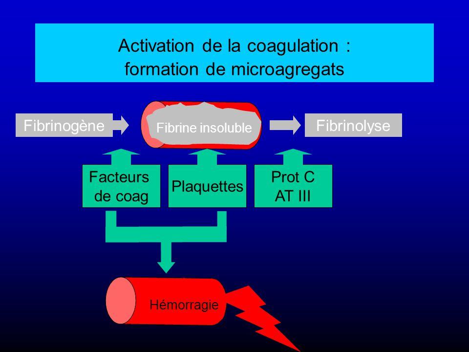 Activation de la coagulation : formation de microagregats Fibrinolyse Prot C AT III Fibrinogène Plaquettes Facteurs de coag Fibrine insoluble Hémorrag