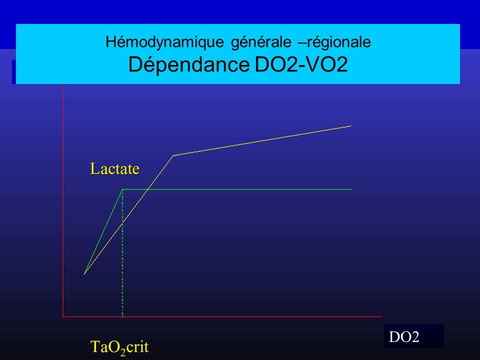 DO2 VO2 Hémodynamique générale –régionale Dépendance DO2-VO2