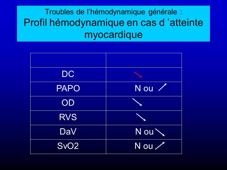 Troubles de l'hémodynamique générale : Profil hémodynamique en cas d 'atteinte myocardique N ouSvO2 N ouDaV RVS OD PAPO DC N ou