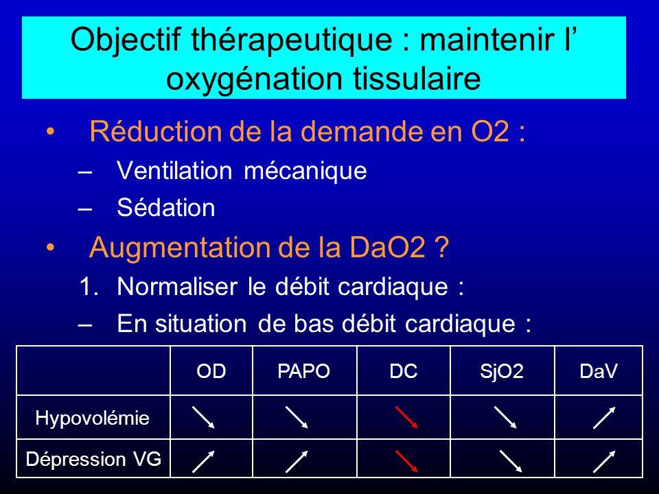 Réduction de la demande en O2 : –Ventilation mécanique –Sédation Augmentation de la DaO2 ? 1.Normaliser le débit cardiaque : –En situation de bas débi