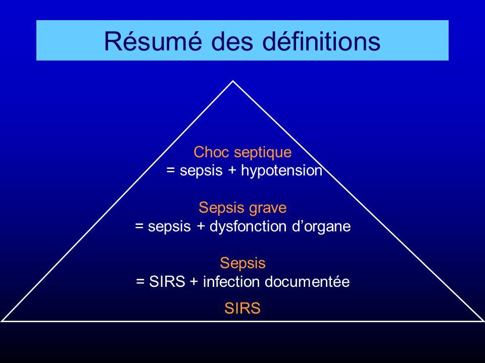 Résumé des définitions Choc septique = sepsis + hypotension Sepsis grave = sepsis + dysfonction d'organe Sepsis = SIRS + infection documentée SIRS
