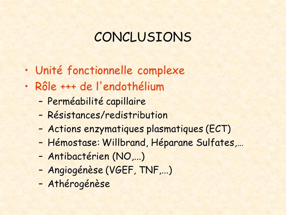 CONCLUSIONS Unité fonctionnelle complexe Rôle +++ de l'endothélium –Perméabilité capillaire –Résistances/redistribution –Actions enzymatiques plasmati