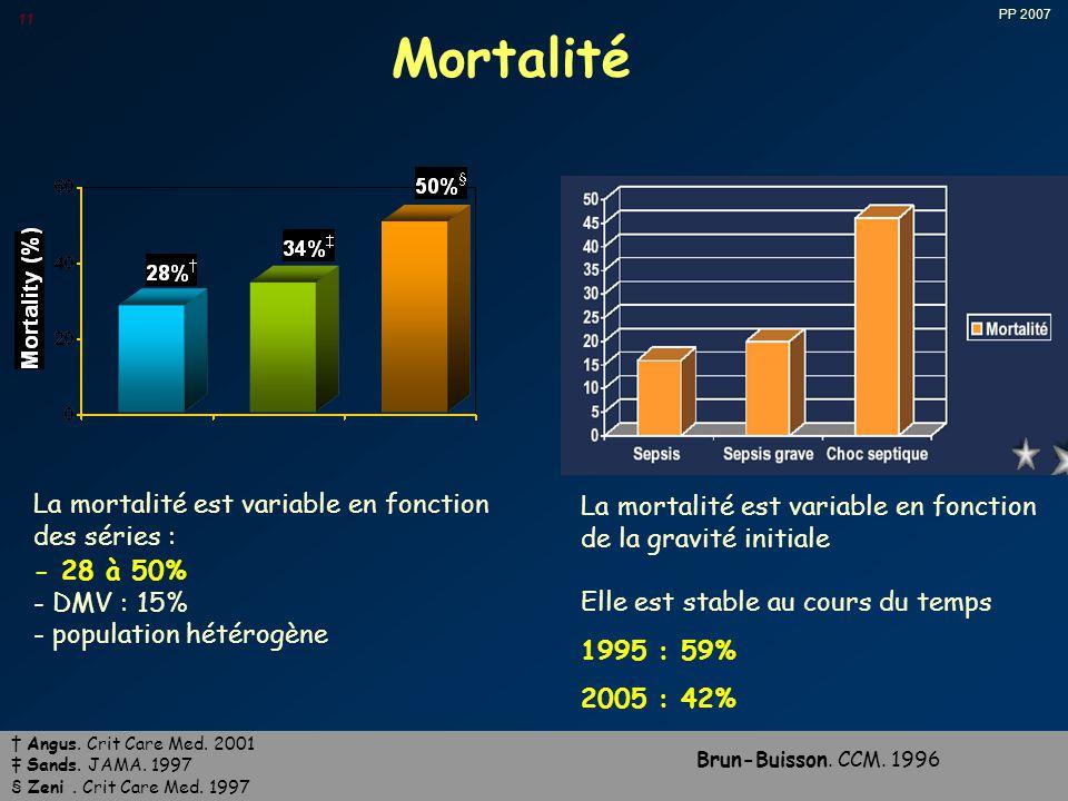 PP 2007 11 Mortalité La mortalité est variable en fonction des séries : - 28 à 50% - DMV : 15% - population hétérogène La mortalité est variable en fonction de la gravité initiale Elle est stable au cours du temps 1995 : 59% 2005 : 42% Brun-Buisson.