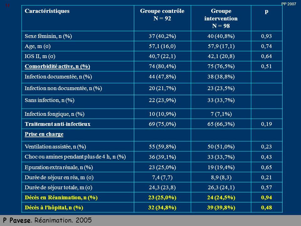 PP 2007 14 CaractéristiquesGroupe contrôle N = 92 Groupe intervention N = 98 p Sexe féminin, n (%)37 (40,2%)40 (40,8%)0,93 Age, m (σ)57,1 (16,0)57,9 (17,1)0,74 IGS II, m (σ)40,7 (22,1)42,1 (20,8)0,64 Comorbidité active, n (%)74 (80,4%)75 (76,5%)0,51 Infection documentée, n (%)44 (47,8%)38 (38,8%) Infection non documentée, n (%)20 (21,7%)23 (23,5%) Sans infection, n (%)22 (23,9%)33 (33,7%) Infection fongique, n (%)10 (10,9%)7 (7,1%) Traitement anti-infectieux69 (75,0%)65 (66,3%)0,19 Prise en charge Ventilation assistée, n (%)55 (59,8%)50 (51,0%)0,23 Choc ou amines pendant plus de 4 h, n (%) 36 (39,1%)33 (33,7%)0,43 Epuration extra rénale, n (%)23 (25,0%)19 (19,4%)0,65 Durée de séjour en réa, m (σ)7,4 (7,7)8,9 (8,3)0,21 Durée de séjour totale, m (σ)24,3 (23,8)26,3 (24,1)0,57 Décès en Réanimation, n (%)23 (25,0%)24 (24,5%)0,94 Décès à l hôpital, n (%)32 (34,8%)39 (39,8%)0,48 P Pavese.