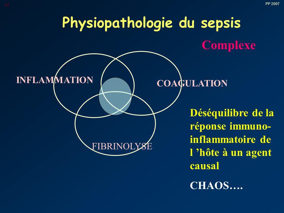 PP 2007 17 Physiopathologie du sepsis COAGULATION INFLAMMATION FIBRINOLYSE Complexe Déséquilibre de la réponse immuno- inflammatoire de l 'hôte à un agent causal CHAOS….