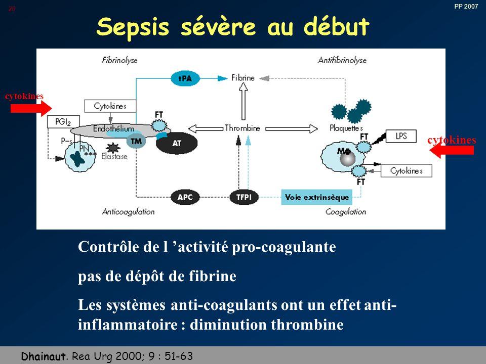 PP 2007 20 Sepsis sévère au début Contrôle de l 'activité pro-coagulante pas de dépôt de fibrine Les systèmes anti-coagulants ont un effet anti- inflammatoire : diminution thrombine Dhainaut.