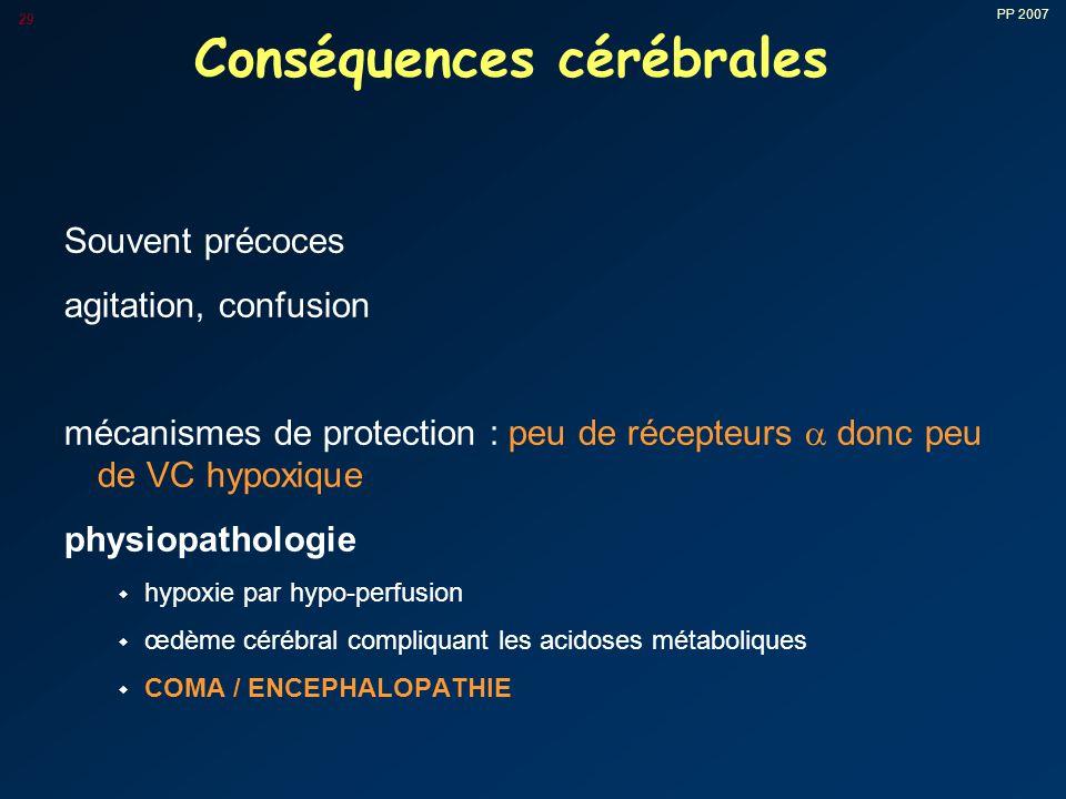 PP 2007 29 Conséquences cérébrales Souvent précoces agitation, confusion mécanismes de protection : peu de récepteurs  donc peu de VC hypoxique physiopathologie w hypoxie par hypo-perfusion w œdème cérébral compliquant les acidoses métaboliques w COMA / ENCEPHALOPATHIE