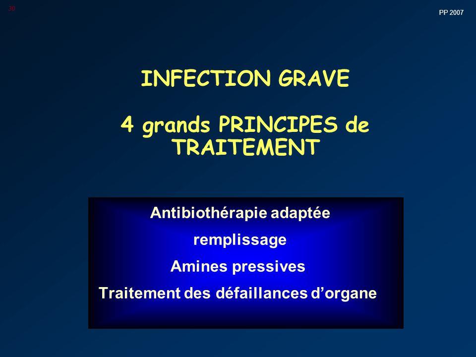 PP 2007 30 INFECTION GRAVE 4 grands PRINCIPES de TRAITEMENT Antibiothérapie adaptée remplissage Amines pressives Traitement des défaillances d'organe