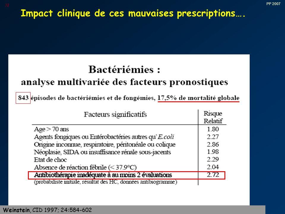 PP 2007 32 Impact clinique de ces mauvaises prescriptions…. Weinstein, CID 1997; 24:584-602