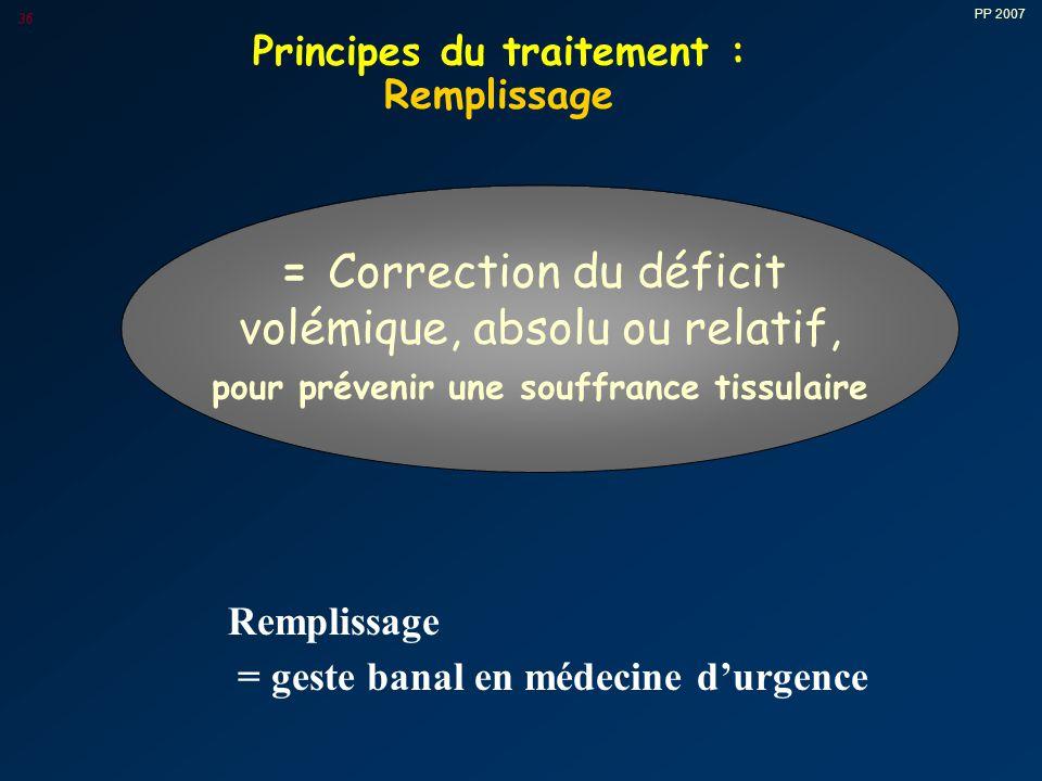 PP 2007 36 = Correction du déficit volémique, absolu ou relatif, pour prévenir une souffrance tissulaire Remplissage = geste banal en médecine d'urgence Principes du traitement : Remplissage