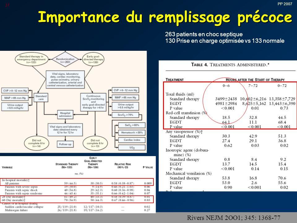 PP 2007 37 Importance du remplissage précoce Rivers NEJM 2OO1; 345: 1368-77 263 patients en choc septique 130 Prise en charge optimisée vs 133 normale