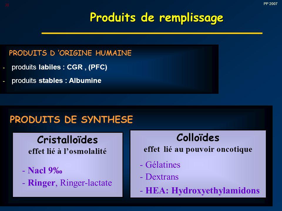 PP 2007 38 PRODUITS D 'ORIGINE HUMAINE - produits labiles : CGR, (PFC) - produits stables : Albumine PRODUITS DE SYNTHESE Cristalloïdes effet lié à l'osmolalité - Nacl 9‰ - Ringer, Ringer-lactate Colloïdes effet lié au pouvoir oncotique - Gélatines - Dextrans - HEA: Hydroxyethylamidons Produits de remplissage Produits de remplissage