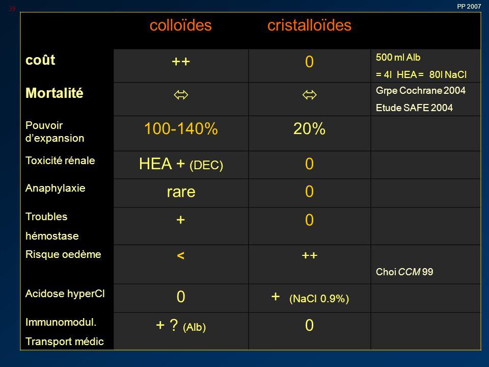 PP 2007 39 colloïdescristalloïdes coût ++0 500 ml Alb = 4l HEA = 80l NaCl Mortalité  Grpe Cochrane 2004 Etude SAFE 2004 Pouvoir d'expansion 100-140%20% Toxicité rénale HEA + (DEC) 0 Anaphylaxie rare0 Troubles hémostase +0 Risque oedème <++ Choi CCM 99 Acidose hyperCl 0+ (NaCl 0.9%) Immunomodul.