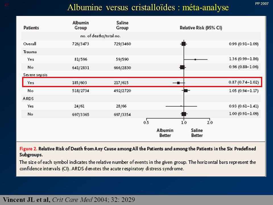 PP 2007 41 Vincent JL et al, Crit Care Med 2004; 32: 2029 Albumine versus cristalloïdes Albumine versus cristalloïdes : méta-analyse