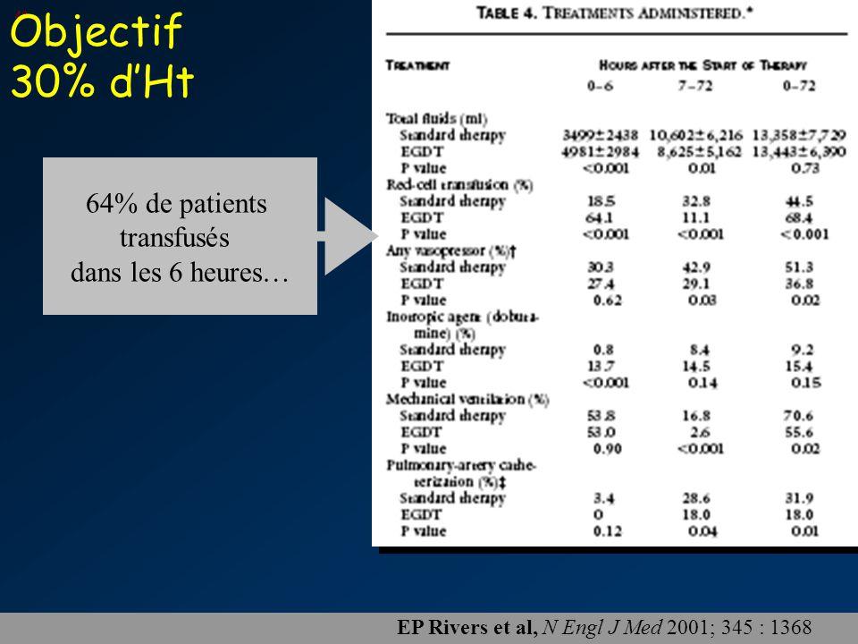 PP 2007 48 EP Rivers et al, N Engl J Med 2001; 345 : 1368 64% de patients transfusés dans les 6 heures… Objectif 30% d'Ht