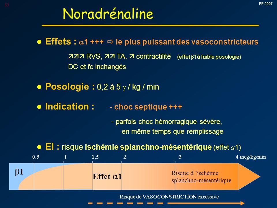 PP 2007 53 l Effets :  1 +++  le plus puissant des vasoconstricteurs  RVS,  TA,  contractilité (effet  1à faible posologie) DC et fc inchangés l Posologie : 0,2 à 5  / kg / min l Indication : - choc septique +++ - parfois choc hémorragique sévère, en même temps que remplissage l EI : risque ischémie splanchno-mésentérique (effet  1) Noradrénaline 0.5 1 1,5 2 3 4 mcg/kg/min 11 Effet  1 Risque d 'ischémie splanchno-mésentérique Risque de VASOCONSTRICTION excessive
