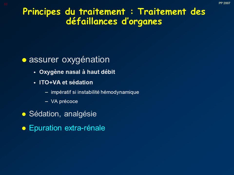 PP 2007 60 Principes du traitement : Traitement des défaillances d'organes l assurer oxygénation w Oxygène nasal à haut débit w ITO+VA et sédation –impératif si instabilité hémodynamique –VA précoce l Sédation, analgésie l Epuration extra-rénale