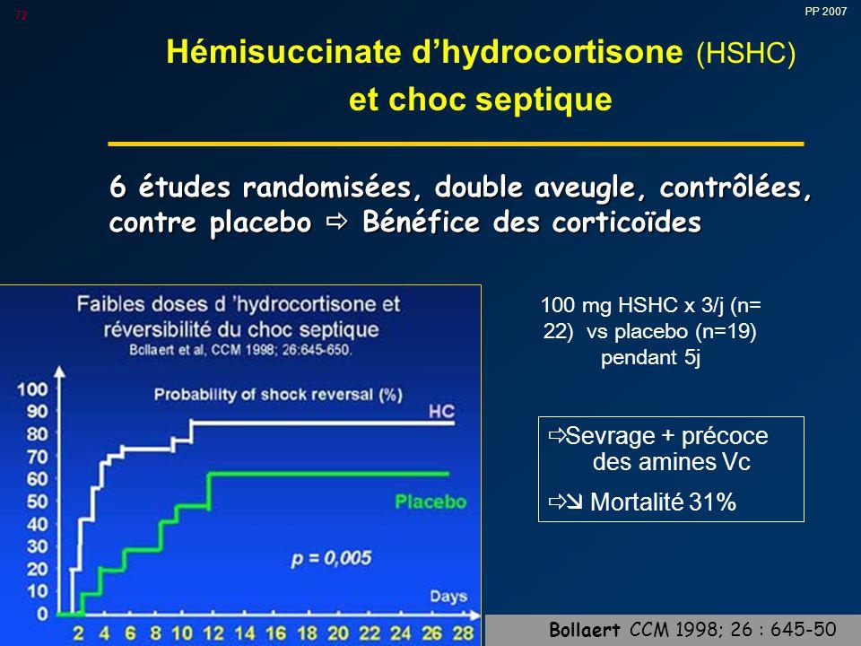 PP 2007 72 Hémisuccinate d'hydrocortisone (HSHC) et choc septique 6 études randomisées, double aveugle, contrôlées, contre placebo  Bénéfice des corticoïdes 100 mg HSHC x 3/j (n= 22) vs placebo (n=19) pendant 5j  Sevrage + précoce des amines Vc   Mortalité 31% Bollaert CCM 1998; 26 : 645-50