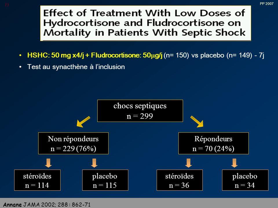 PP 2007 73 HSHC: 50 mg x4/j + Fludrocortisone: 50  g/j (n= 150) vs placebo (n= 149) - 7j Test au synacthène à l'inclusion chocs septiques n = 299 Non répondeurs n = 229 (76%) Répondeurs n = 70 (24%) stéroïdes n = 114 placebo n = 34 placebo n = 115 stéroïdes n = 36 Annane JAMA 2002; 288 : 862-71