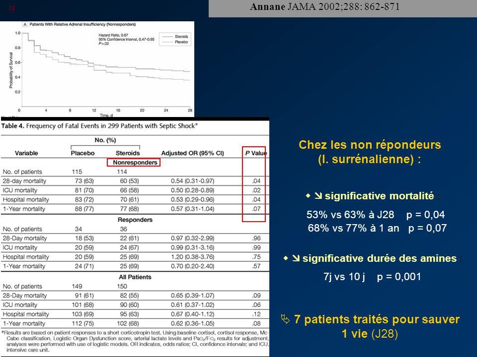 PP 2007 74 Annane JAMA 2002;288: 862-871  7 patients traités pour sauver 1 vie (J28) Chez les non répondeurs (I.