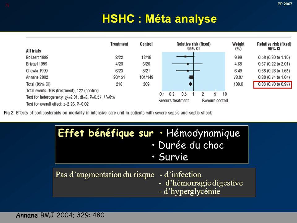 PP 2007 75 HSHC : Méta analyse Effet bénéfique sur Hémodynamique Durée du choc Survie Pas d'augmentation du risque - d'infection - d'hémorragie digestive - d'hyperglycémie Annane BMJ 2004; 329: 480