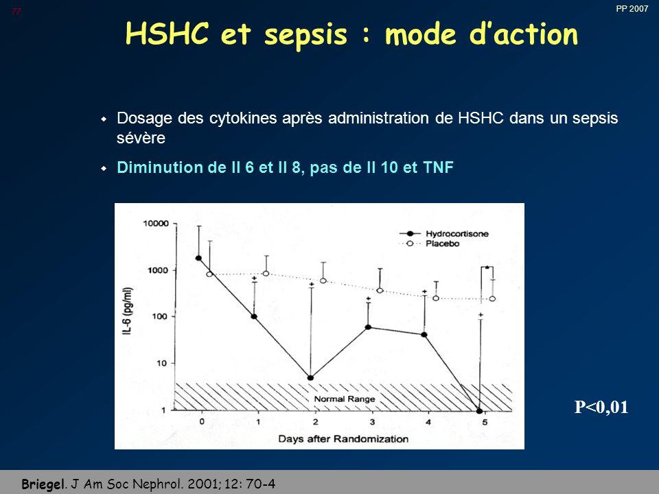 PP 2007 77 HSHC et sepsis : mode d'action w Dosage des cytokines après administration de HSHC dans un sepsis sévère w Diminution de Il 6 et Il 8, pas de Il 10 et TNF P<0,01 Briegel.