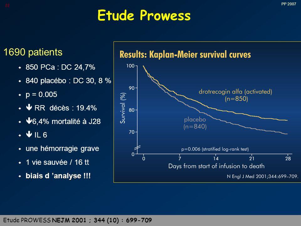 PP 2007 88 Etude Prowess 1690 patients w 850 PCa : DC 24,7% w 840 placébo : DC 30, 8 % w p = 0.005 w  RR décès : 19.4% w  6,4% mortalité à J28 w  IL 6 w une hémorragie grave w 1 vie sauvée / 16 tt w biais d 'analyse !!.