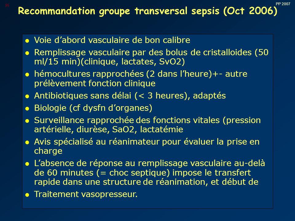 PP 2007 95 Recommandation groupe transversal sepsis (Oct 2006) l Voie d'abord vasculaire de bon calibre l Remplissage vasculaire par des bolus de cristalloides (50 ml/15 min)(clinique, lactates, SvO2) l hémocultures rapprochées (2 dans l'heure)+- autre prélèvement fonction clinique l Antibiotiques sans délai (< 3 heures), adaptés l Biologie (cf dysfn d'organes) l Surveillance rapprochée des fonctions vitales (pression artérielle, diurèse, SaO2, lactatémie l Avis spécialisé au réanimateur pour évaluer la prise en charge l L'absence de réponse au remplissage vasculaire au-delà de 60 minutes (= choc septique) impose le transfert rapide dans une structure de réanimation, et début de l Traitement vasopresseur.