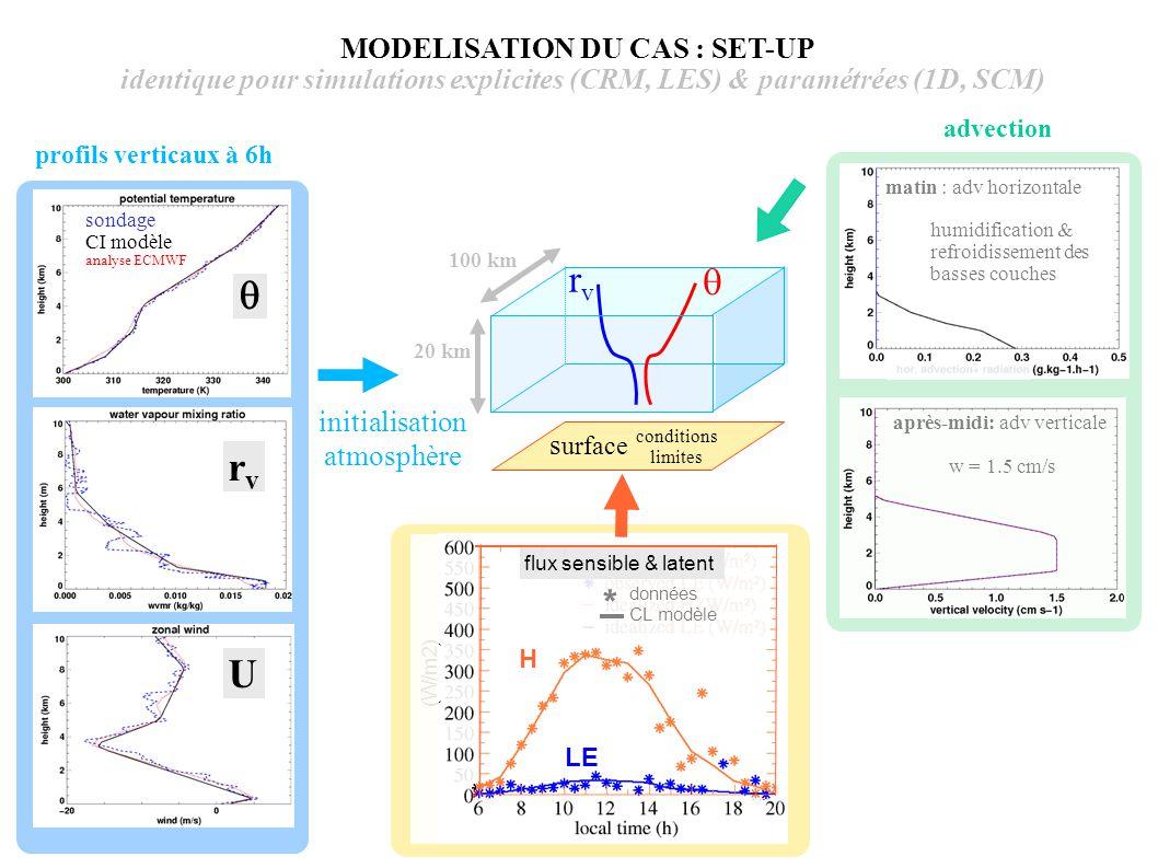 rvrv  initialisation atmosphère advection 20 km MODELISATION DU CAS : SET-UP identique pour simulations explicites (CRM, LES) & paramétrées (1D, SCM)