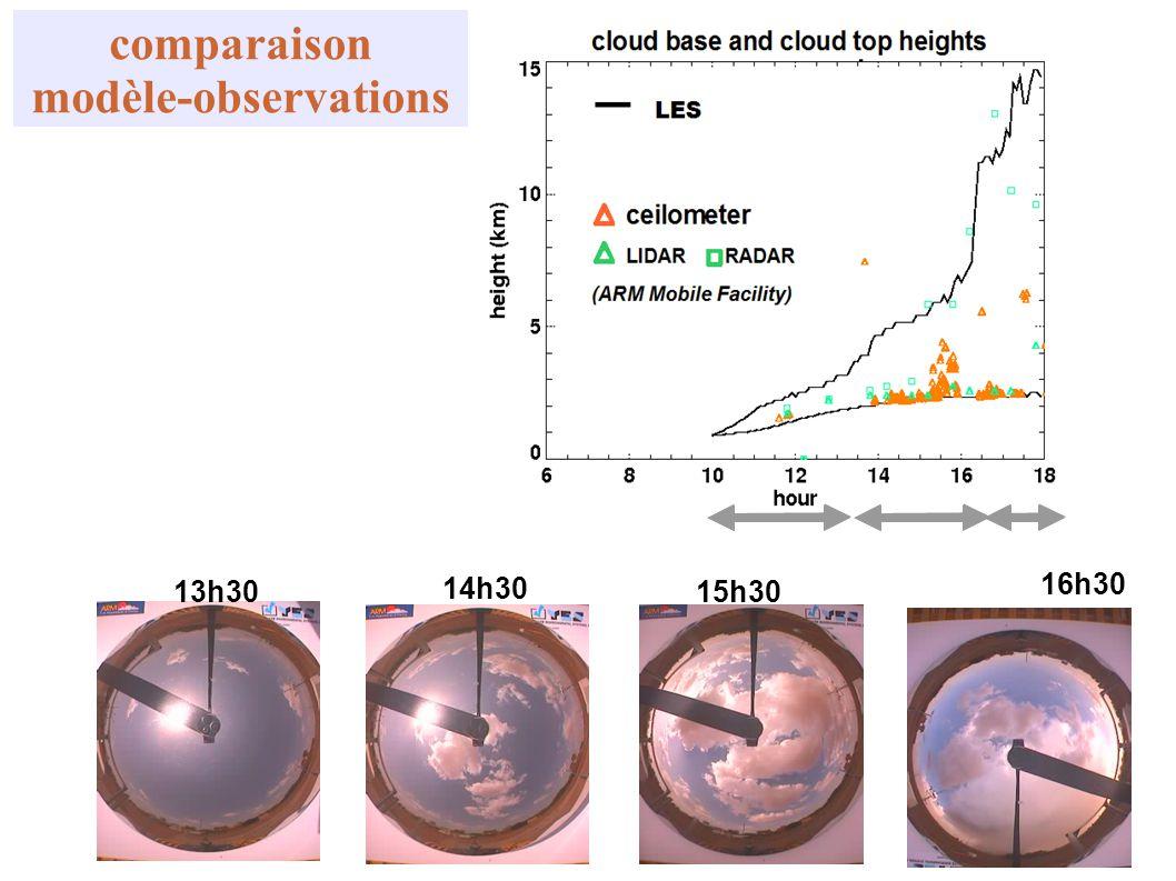 13h30 14h30 15h30 16h30 comparaison modèle-observations