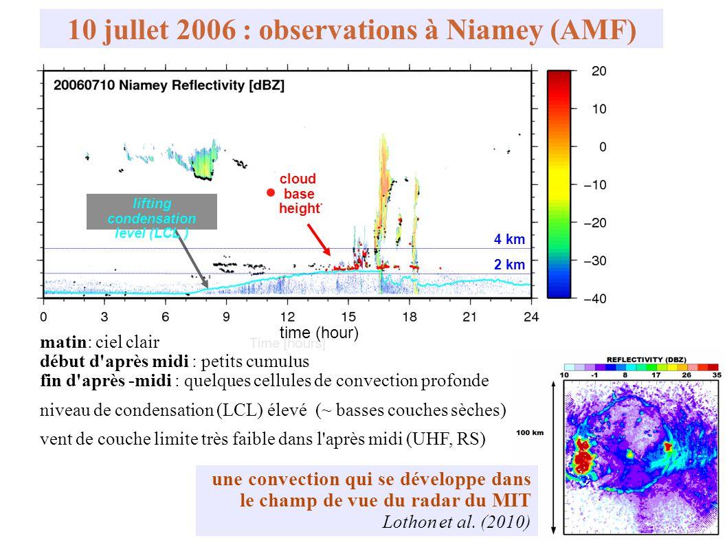 10 jullet 2006 : observations à Niamey (AMF) une convection qui se développe dans le champ de vue du radar du MIT Lothon et al. (2010) 2 km 4 km clo