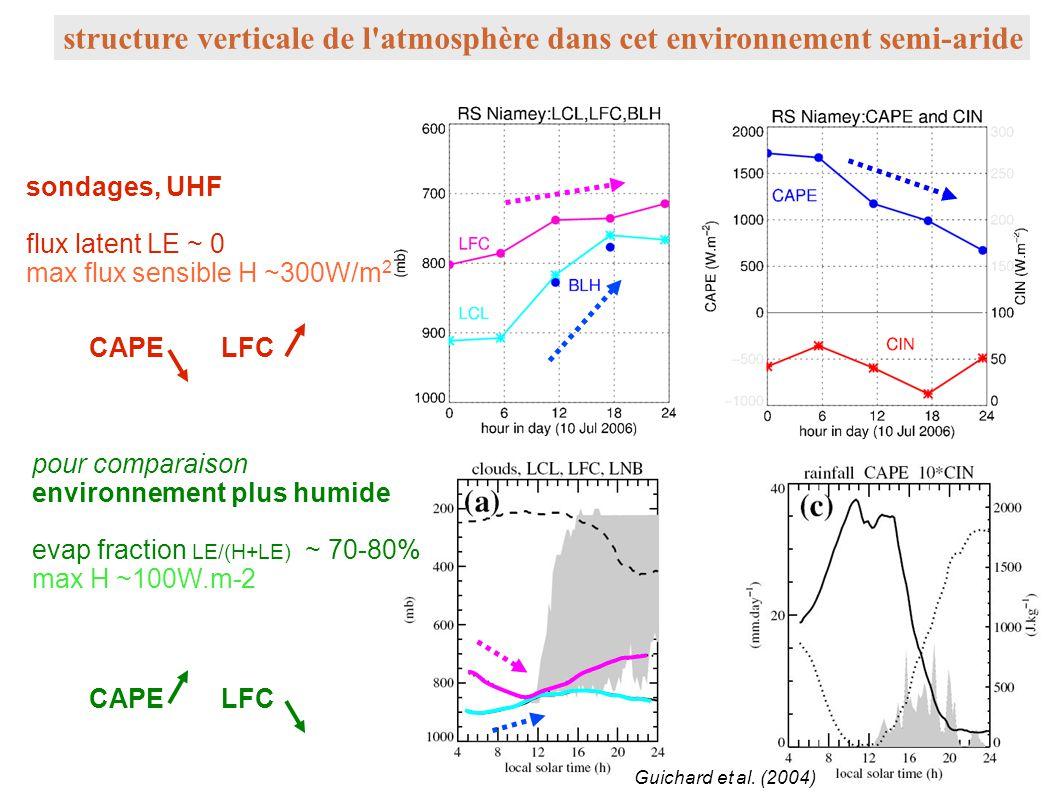 structure verticale de l'atmosphère dans cet environnement semi-aride Guichard et al. (2004) sondages, UHF flux latent LE ~ 0 max flux sensible H ~30