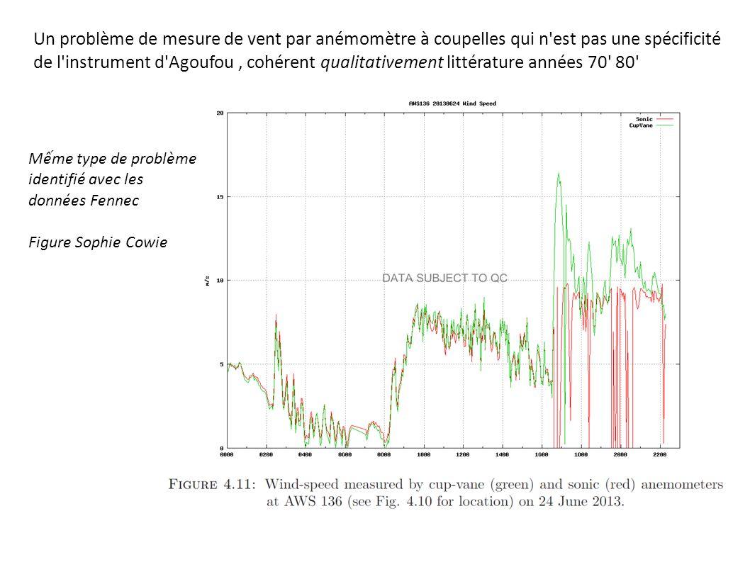 Un problème de mesure de vent par anémomètre à coupelles qui n est pas une spécificité de l instrument d Agoufou, cohérent qualitativement littérature années 70 80 Mếme type de problème identifié avec les données Fennec Figure Sophie Cowie