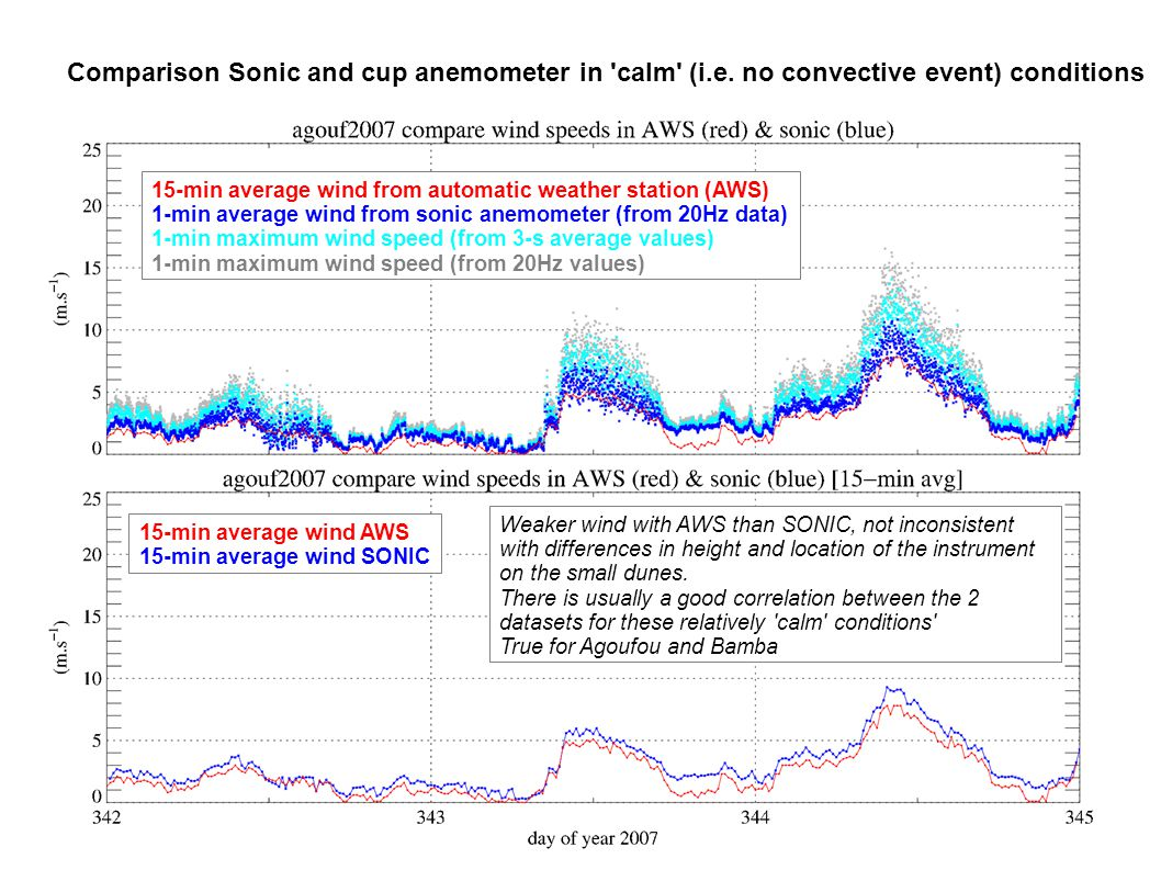 Comparison Sonic and cup anemometer in calm (i.e.