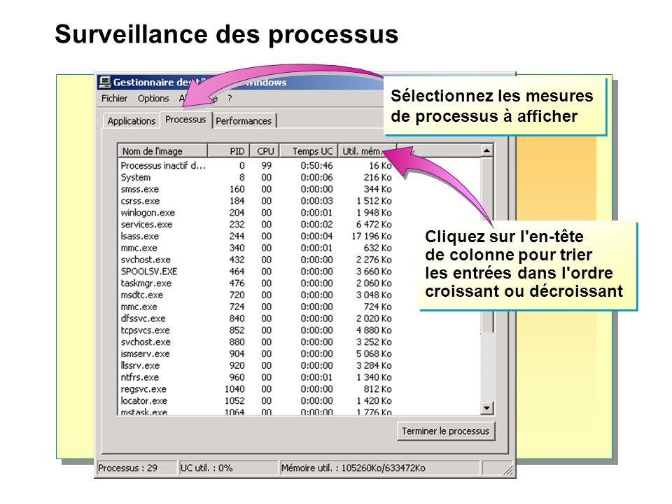 Surveillance des processus Cliquez sur l'en-tête de colonne pour trier les entrées dans l'ordre croissant ou décroissant Sélectionnez les mesures de p