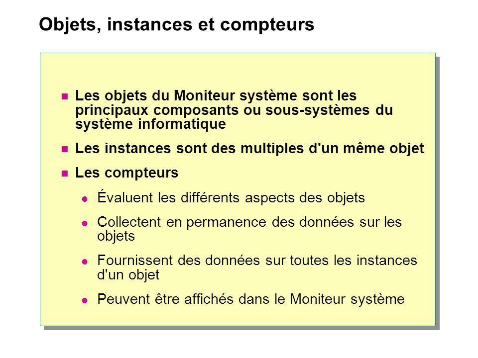 Objets, instances et compteurs Les objets du Moniteur système sont les principaux composants ou sous-systèmes du système informatique Les instances so