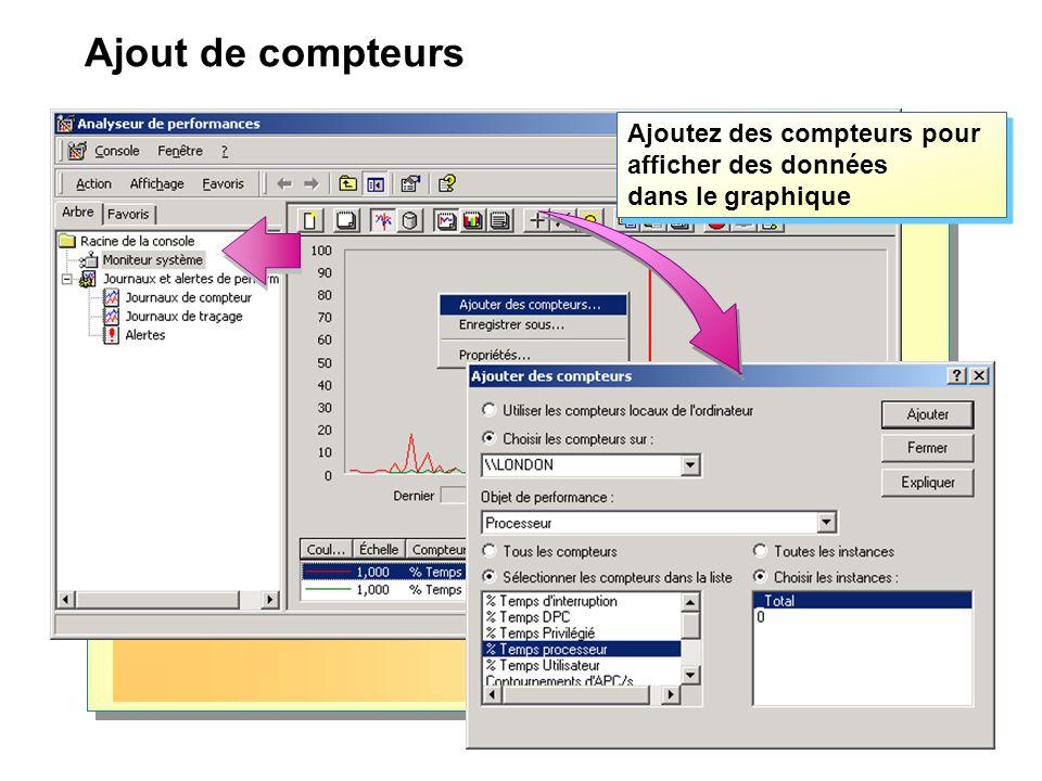 Ajout de compteurs Ajoutez des compteurs pour afficher des données dans le graphique