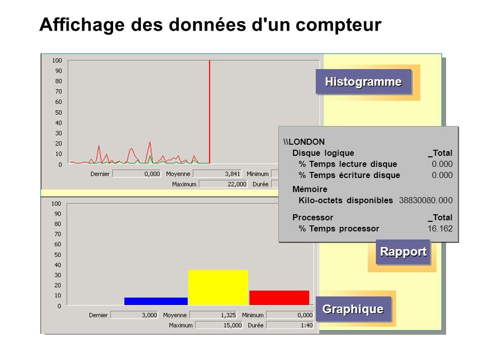 Affichage des données d'un compteur HistogrammeHistogramme GraphiqueGraphique \\LONDON Disque logique % Temps lecture disque % Temps écriture disque _