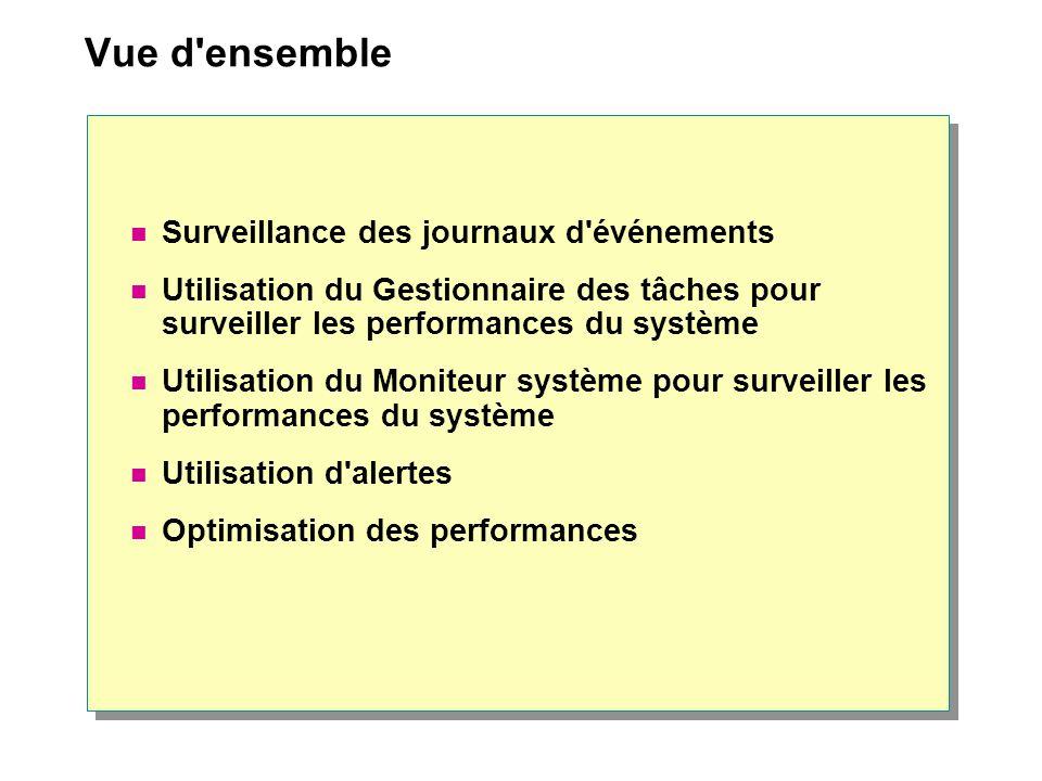 Vue d'ensemble Surveillance des journaux d'événements Utilisation du Gestionnaire des tâches pour surveiller les performances du système Utilisation d
