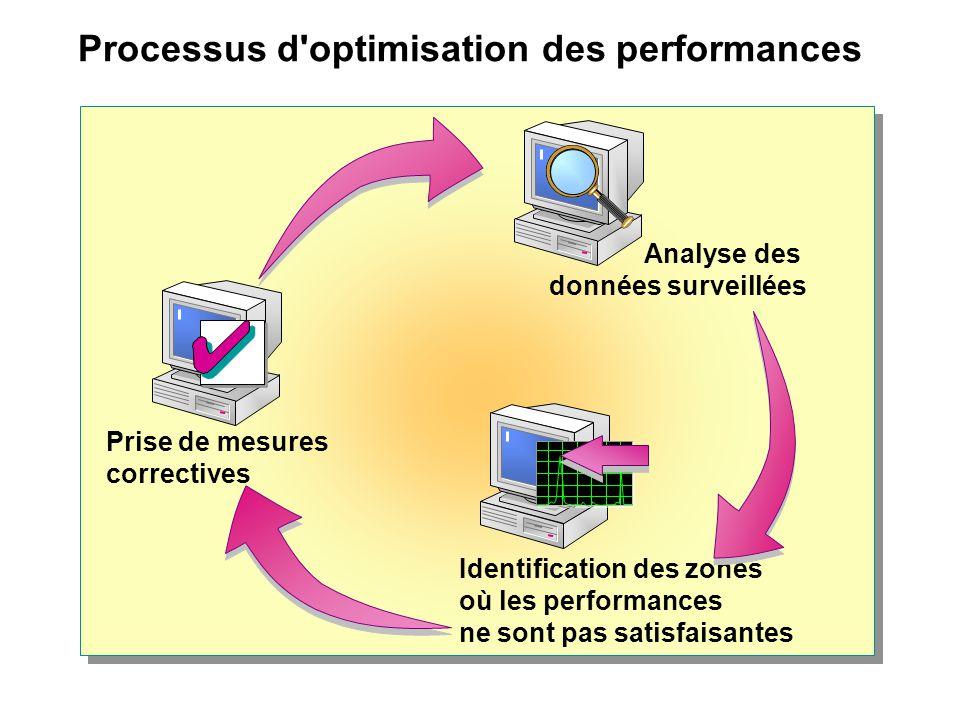 Processus d'optimisation des performances Identification des zones où les performances ne sont pas satisfaisantes Prise de mesures correctives Analyse