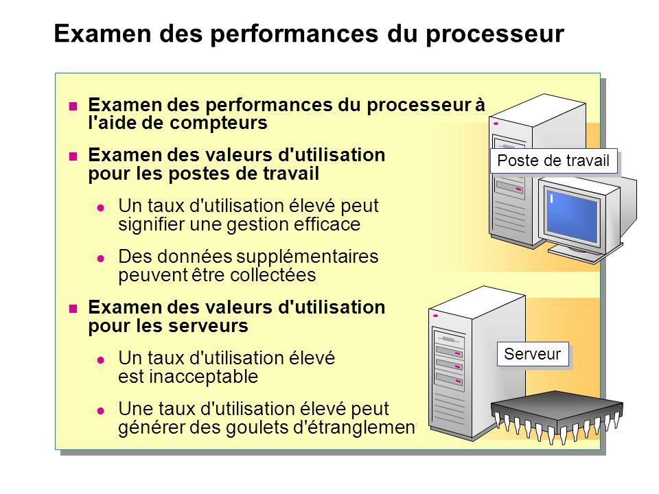 Examen des performances du processeur Examen des performances du processeur à l'aide de compteurs Examen des valeurs d'utilisation pour les postes de