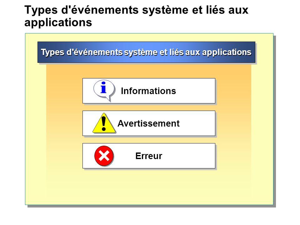 Types d'événements système et liés aux applications Informations Avertissement Erreur
